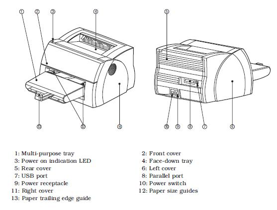 PARTS OF THE Canon LBP-1210 PRINTER