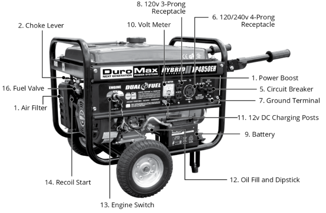 Duromax XP4850EH Generator Components