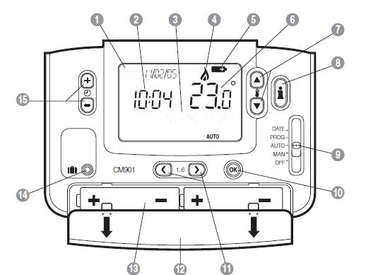 Honeywell CM901 Controls Layout