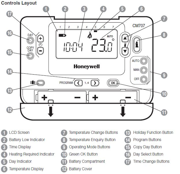 Honeywell CMR707A1049 Control Layout