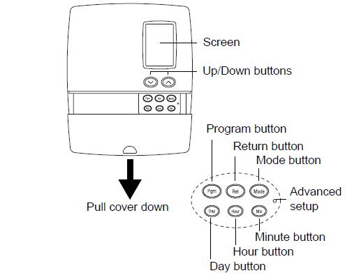 Honeywell RLV4300 5-2 Programmable Controls