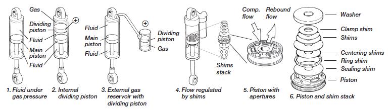 How the Öhlins Shock Absorbers Type CCJ absorbers work