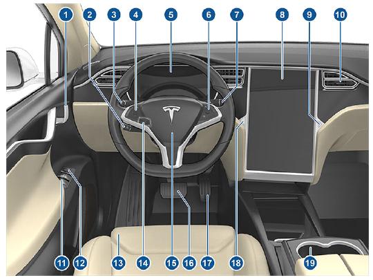 Tesla Model X Overview