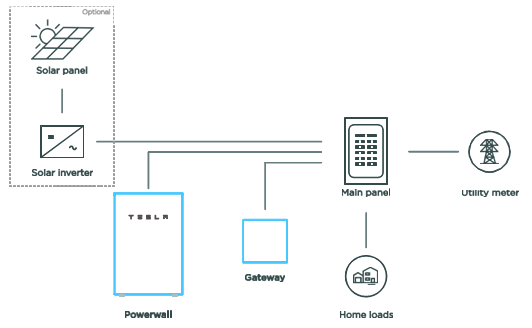 Tesla Powerwall System without Backup